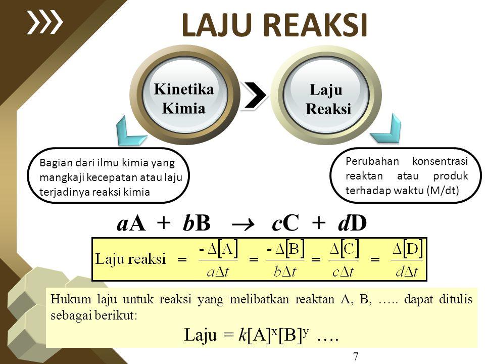 LAJU REAKSI aA + bB  cC + dD Laju = k[A]x[B]y …. Kinetika Laju Kimia